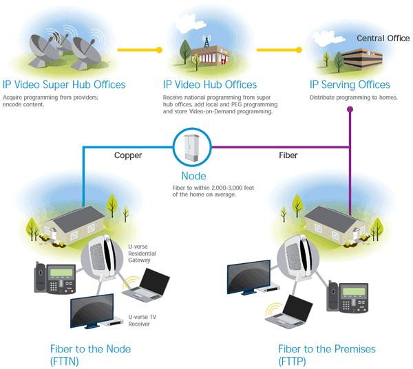 Satellite-Fiber Network